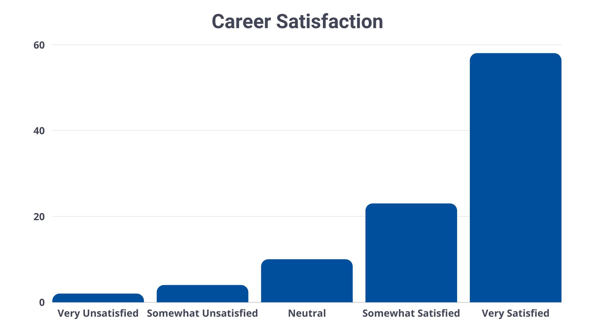 trade-career-satisfaction-graph